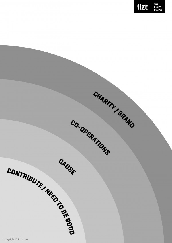 The 4C model for charities